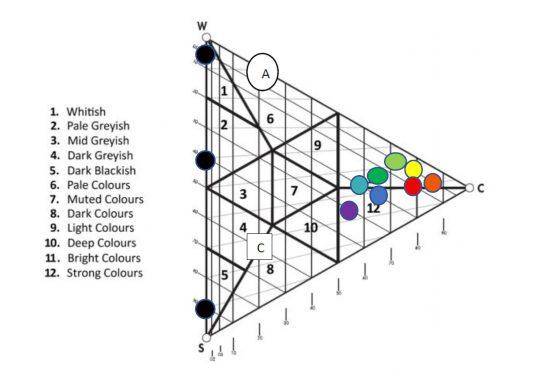 kleurassociaties
